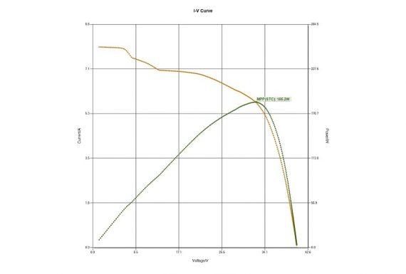 Μετρηση ισχυος φωτοβολταϊκων πανελ – IV Test