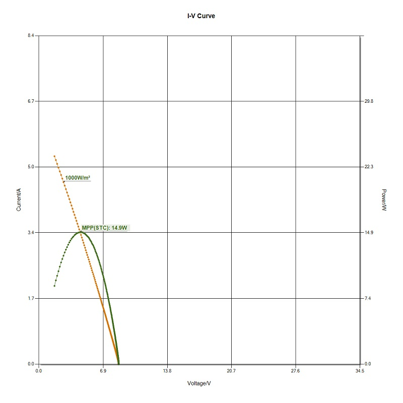IV-PID SOLAR PANEL